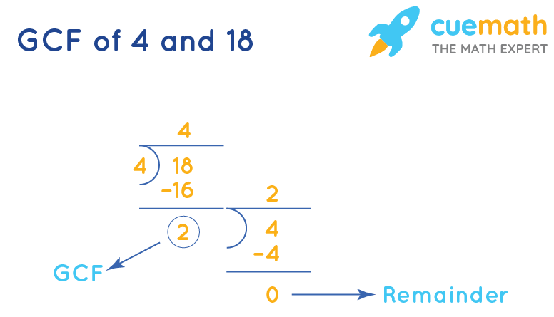 GCF of 4 and 18 by division method