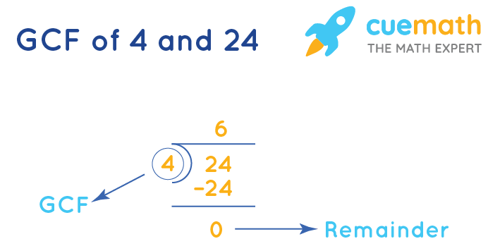 GCF of 4 and 24 by division method