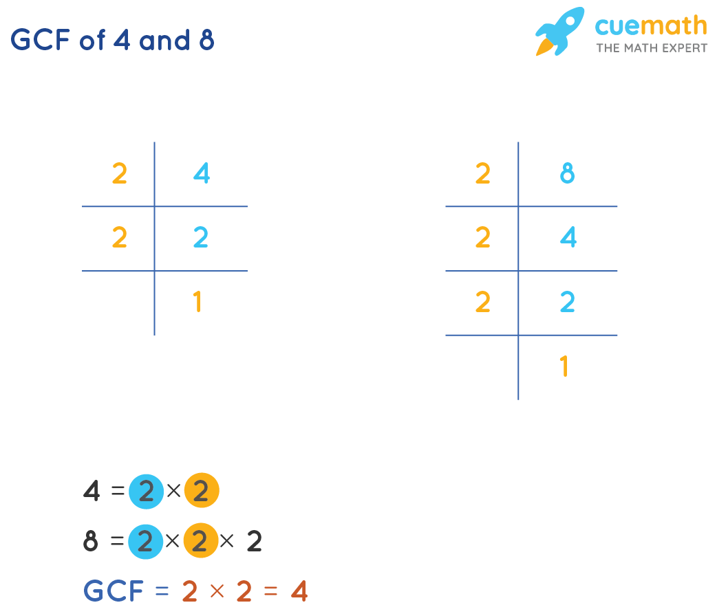 GCF of 4 and 8