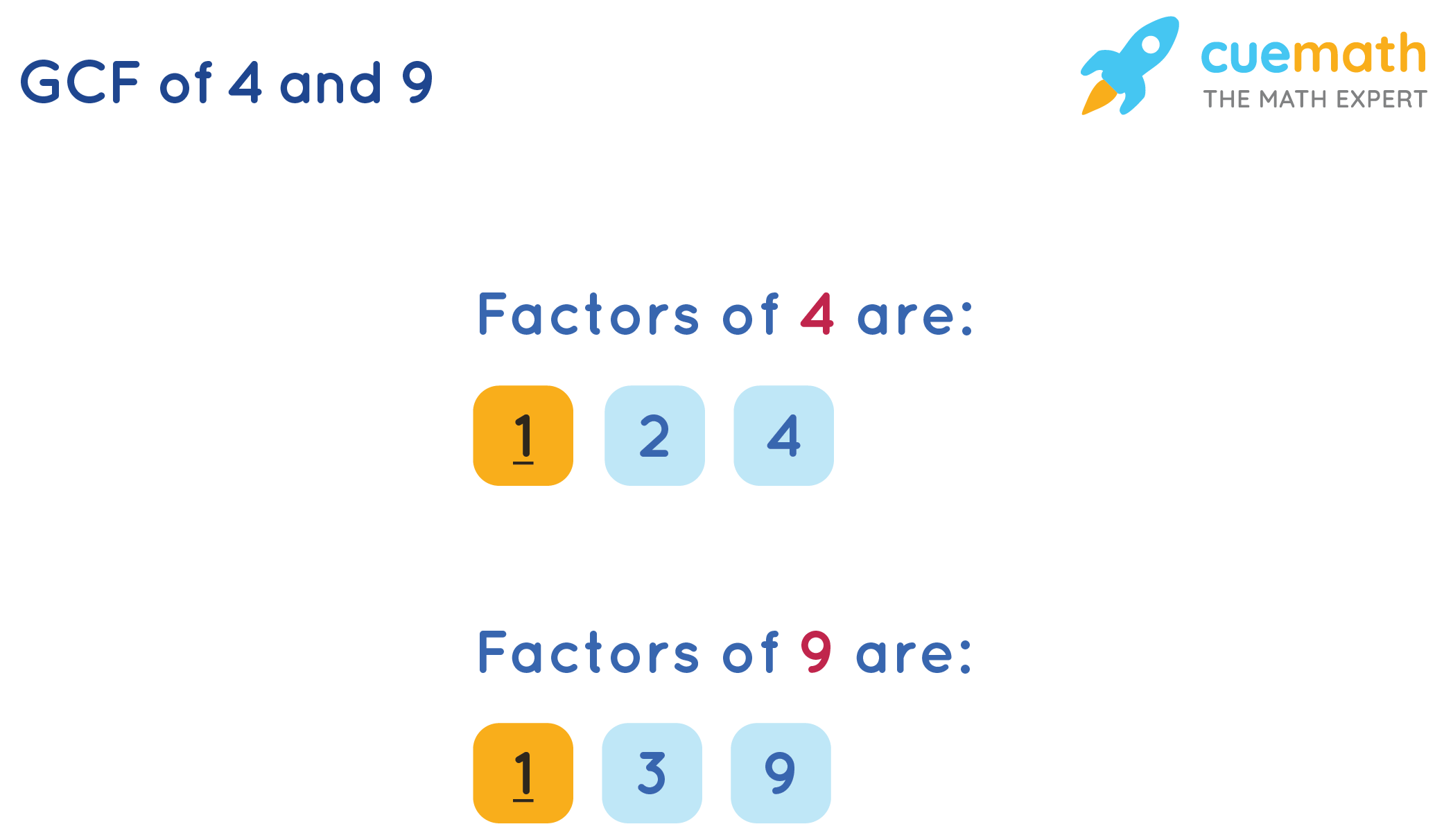 GCF of 4 and 9 by listing method