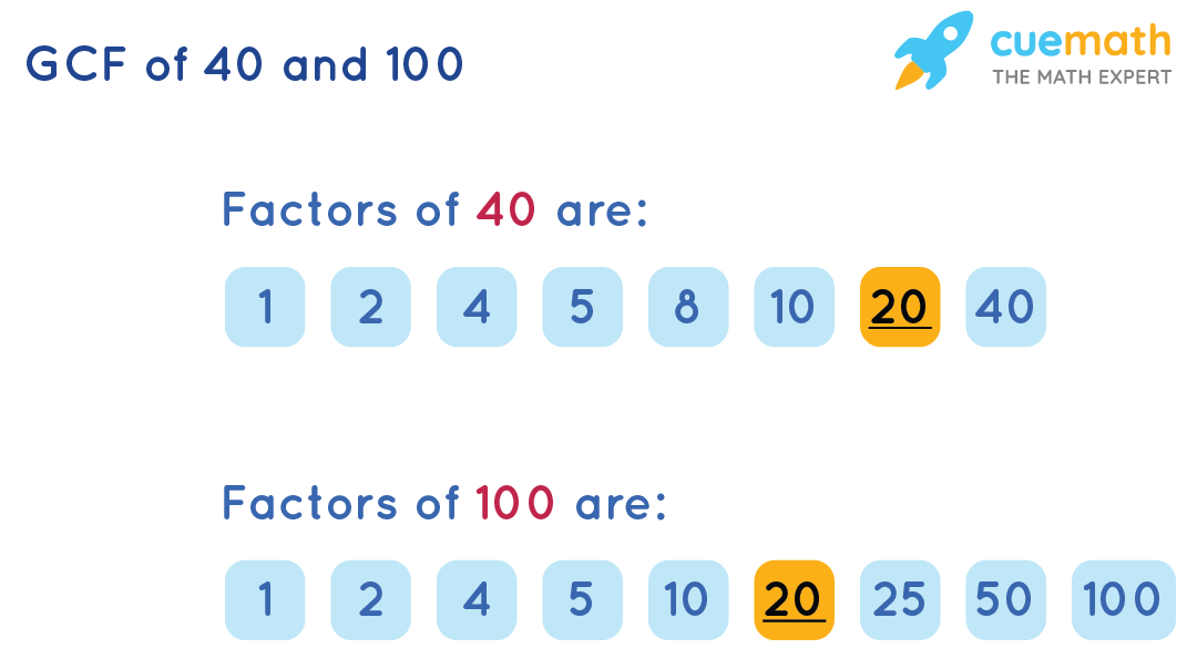 GCF of 40and 100by Listing the Common Factors