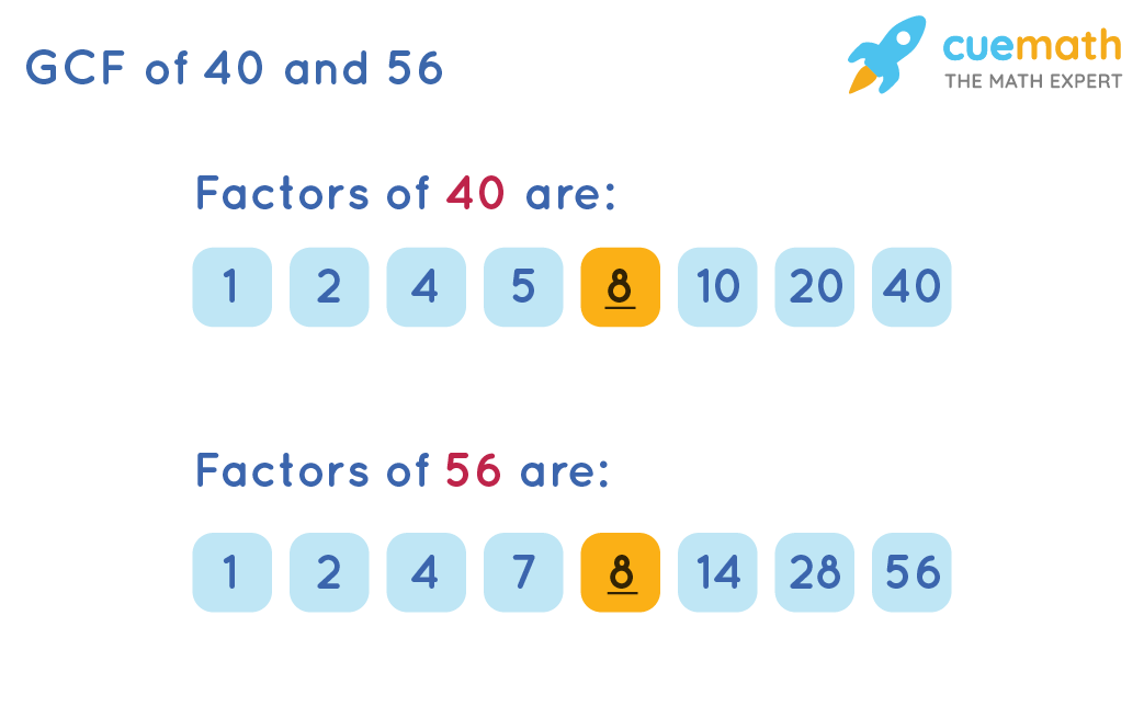 GCF of 40and 56by Listing Common factors