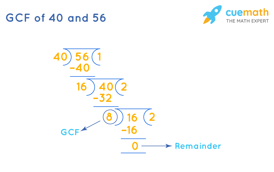 GCF of 40and 56by Long Division