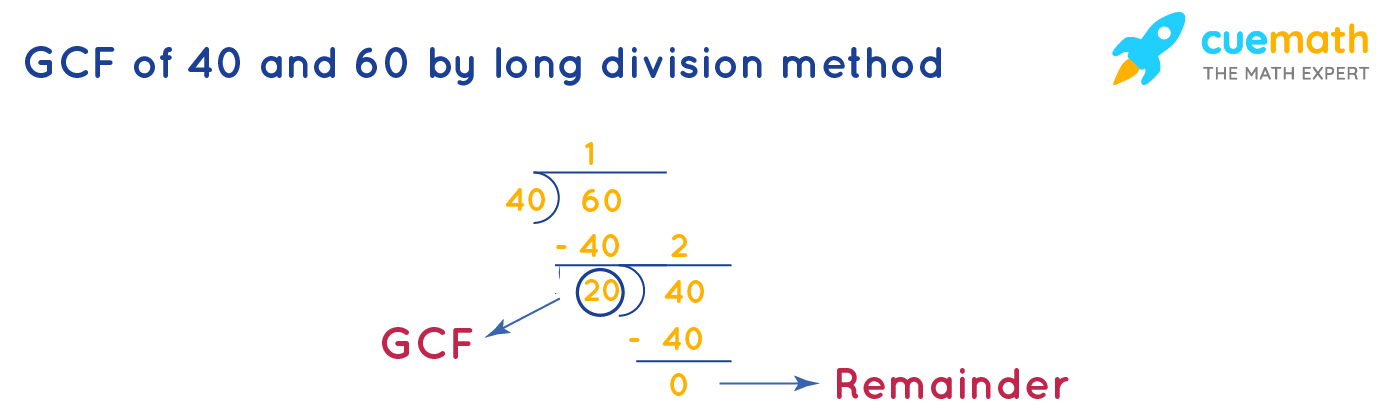 HCF of 40 and 60  by long division