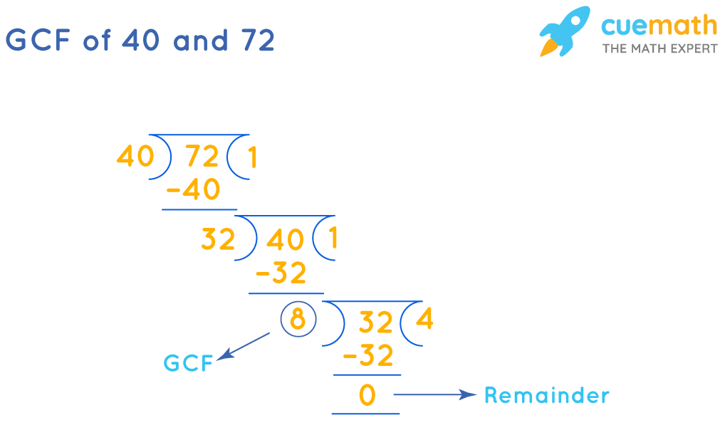 GCF of 40and 72by Long Division