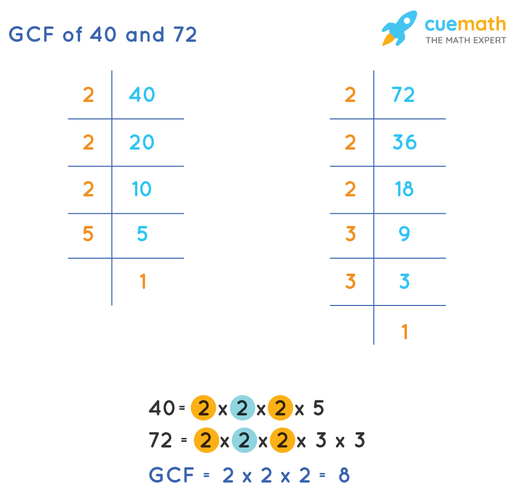 GCF of 40and 72by Prime Factorization