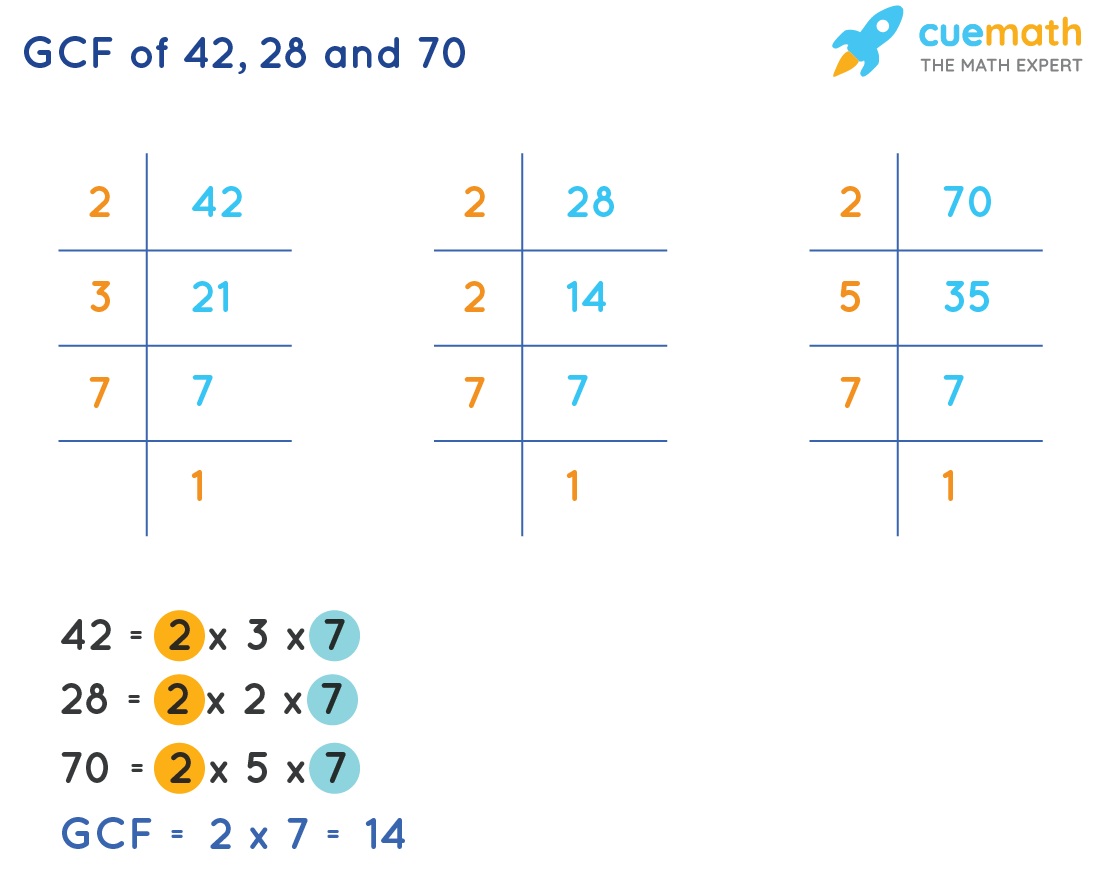 GCF of 42, 28 and 70 by Prime Factorization