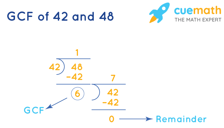 GCF of 42 and 48 by division method