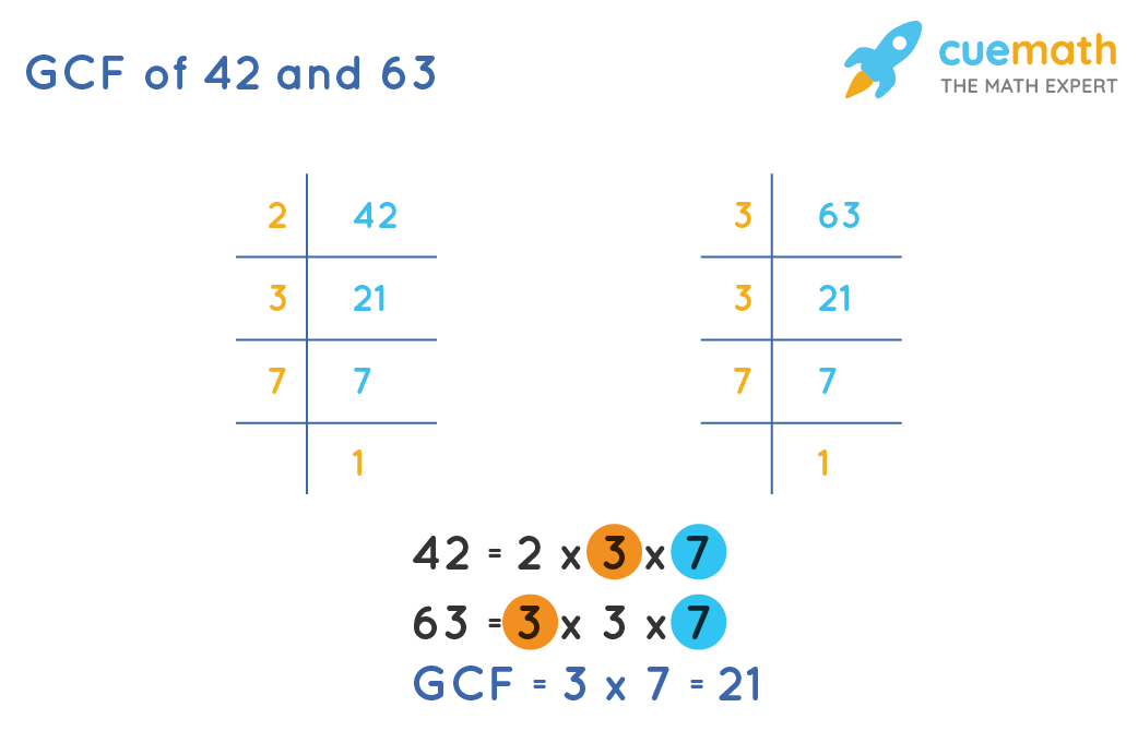 GCF of 42and 63by Prime Factorization