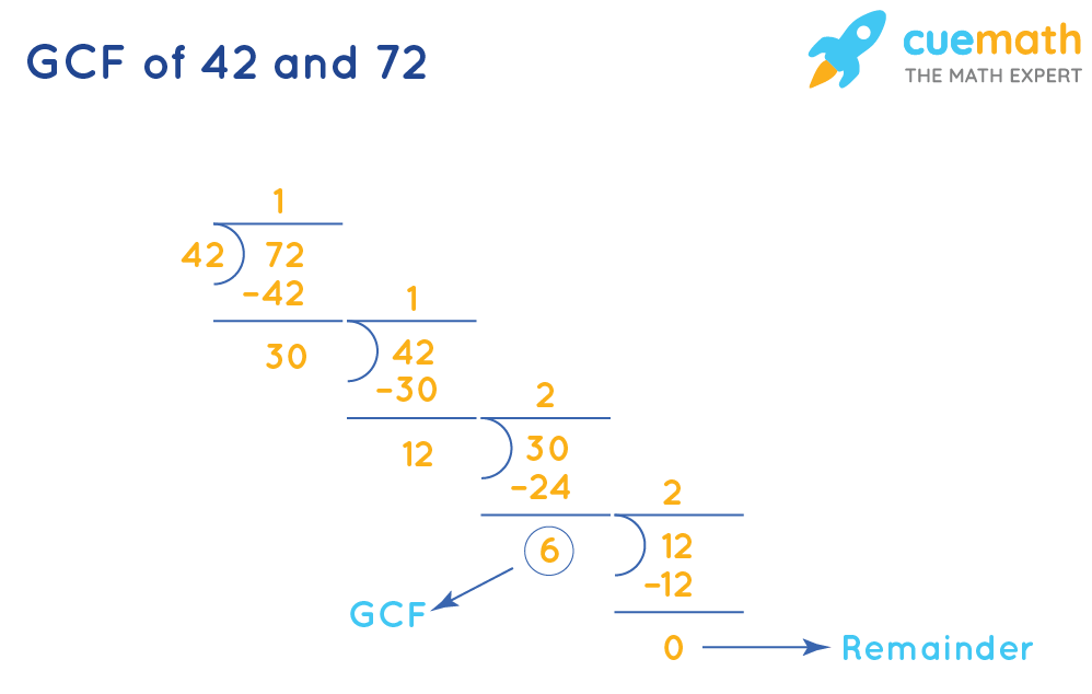 GCF of 42 and 72 by division method