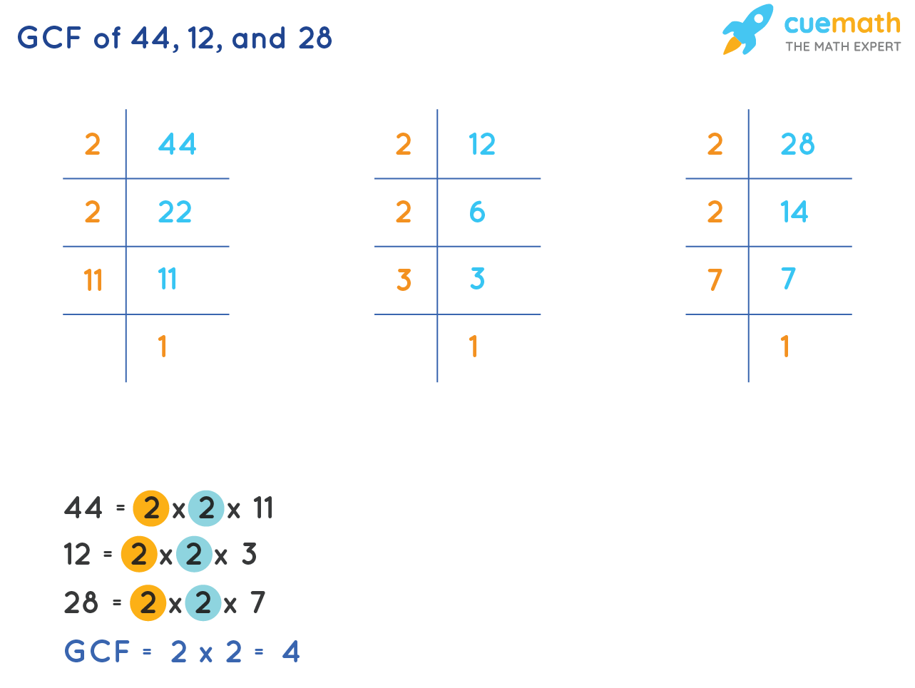 GCF of 44, 12, and 28 by prime factorization