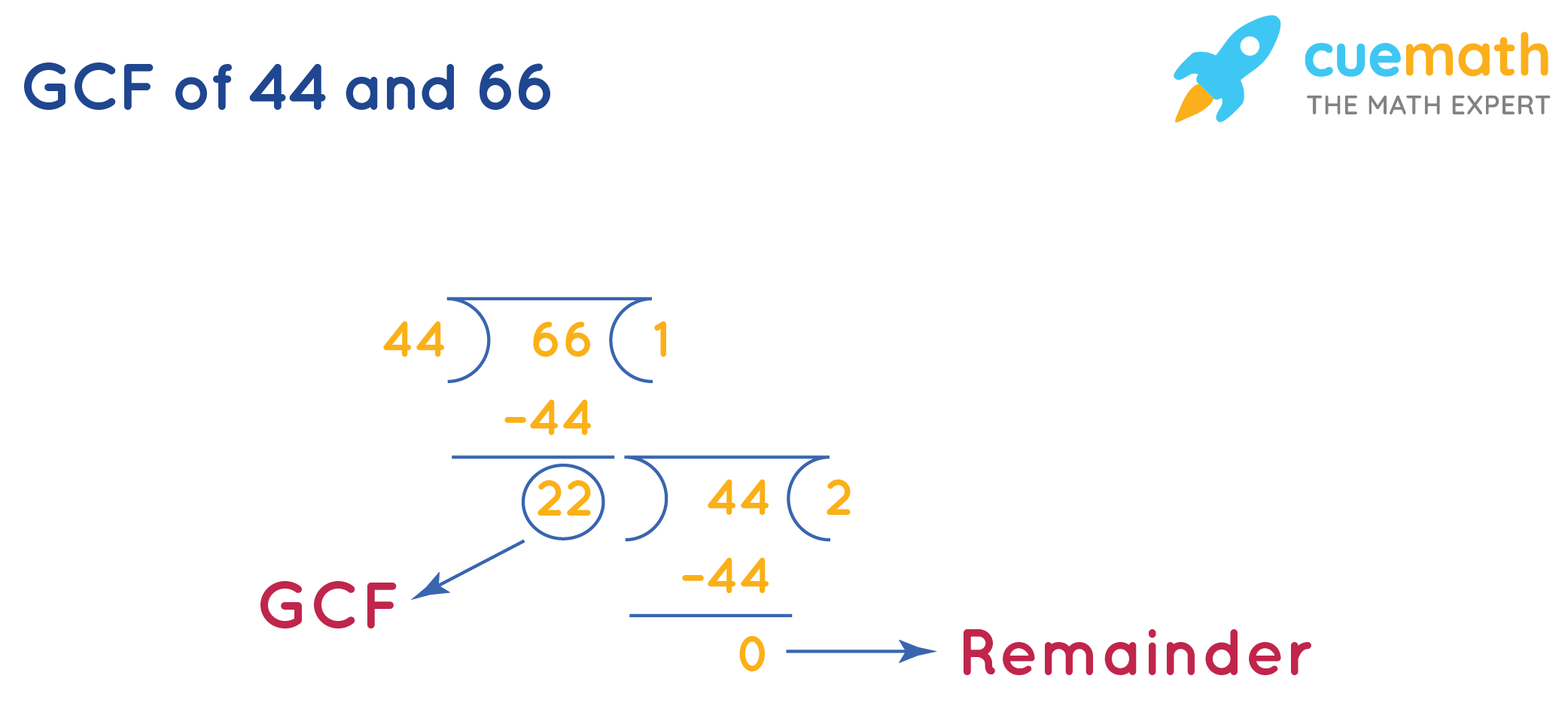 GCF of 44and 66by Long Division