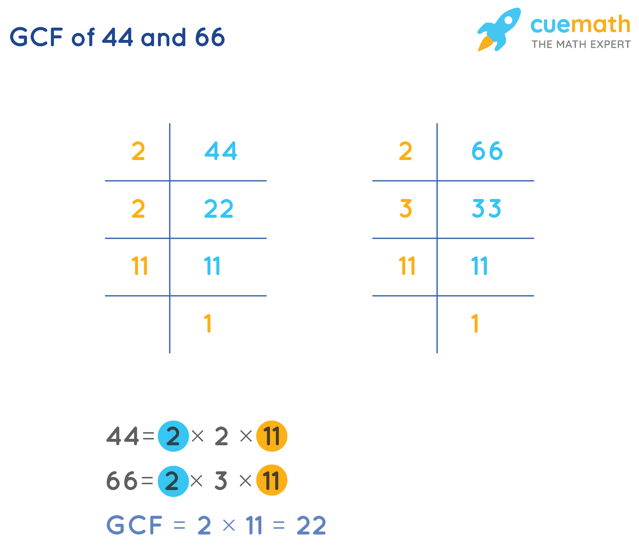 GCF of 44and 66by Prime Factorization