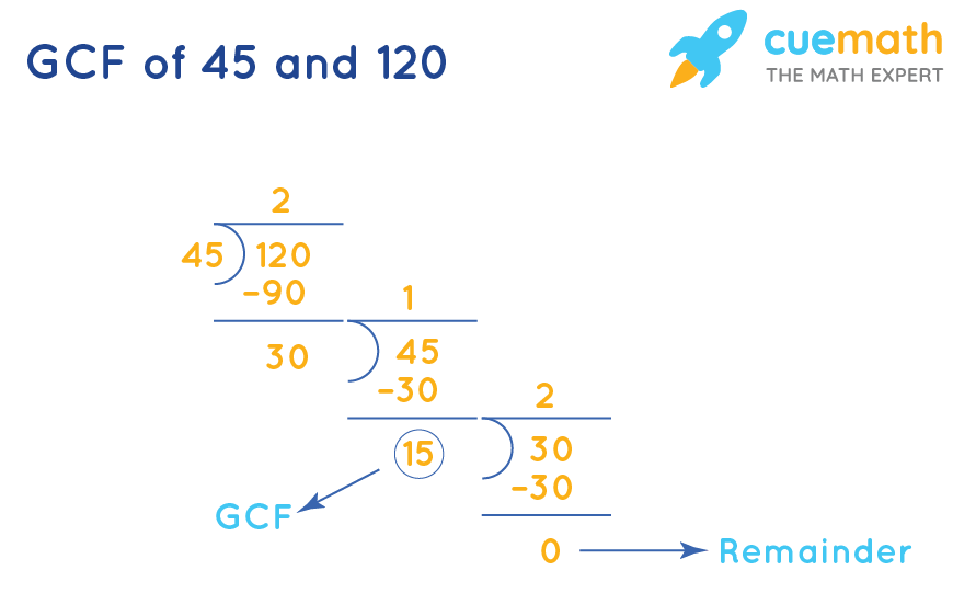HCF of 45 and 120 by division method