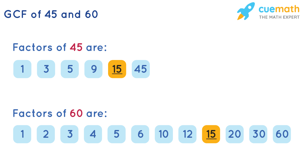 GCF of 45 and 60 by Listing the Common Factors