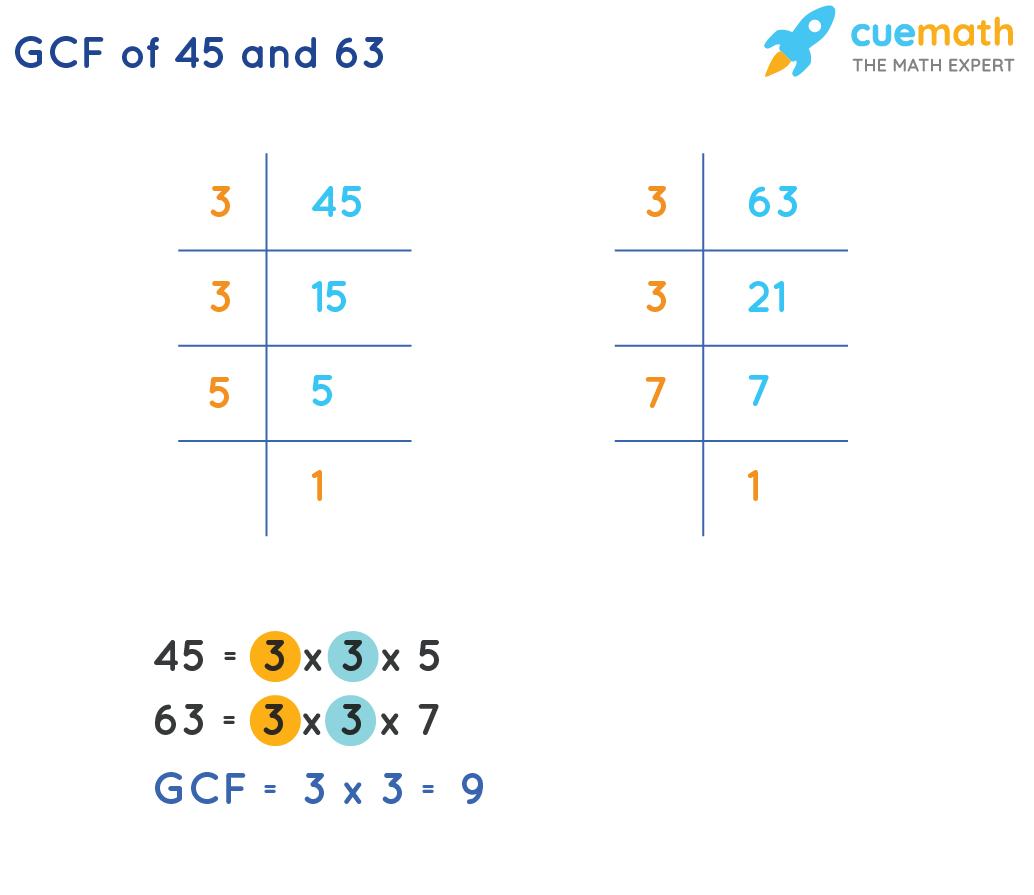 GCF of 45 and 63 by Prime Factorization