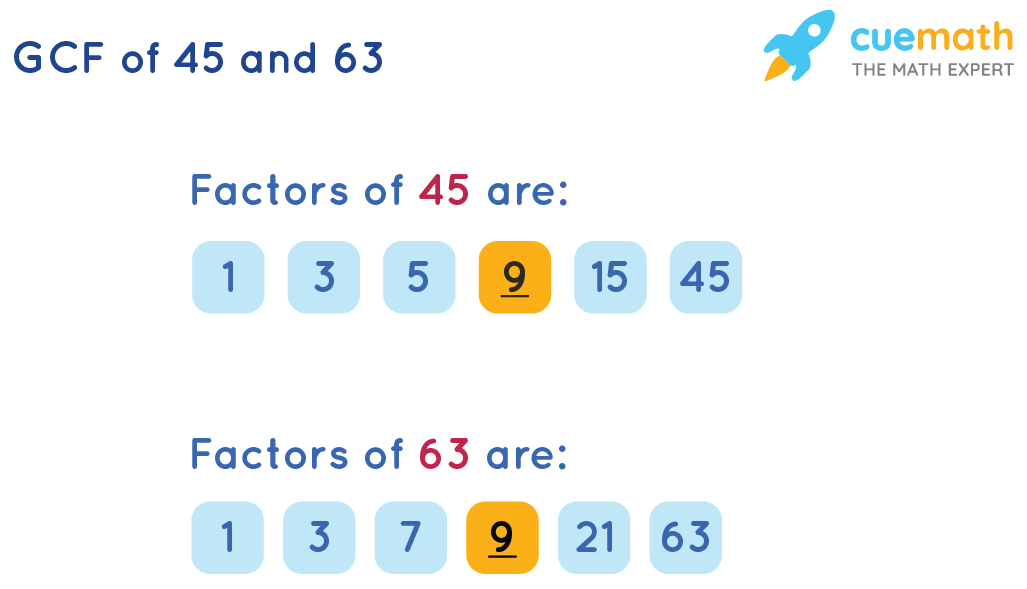 GCF of 45 and 63 by Listing the Common Factors