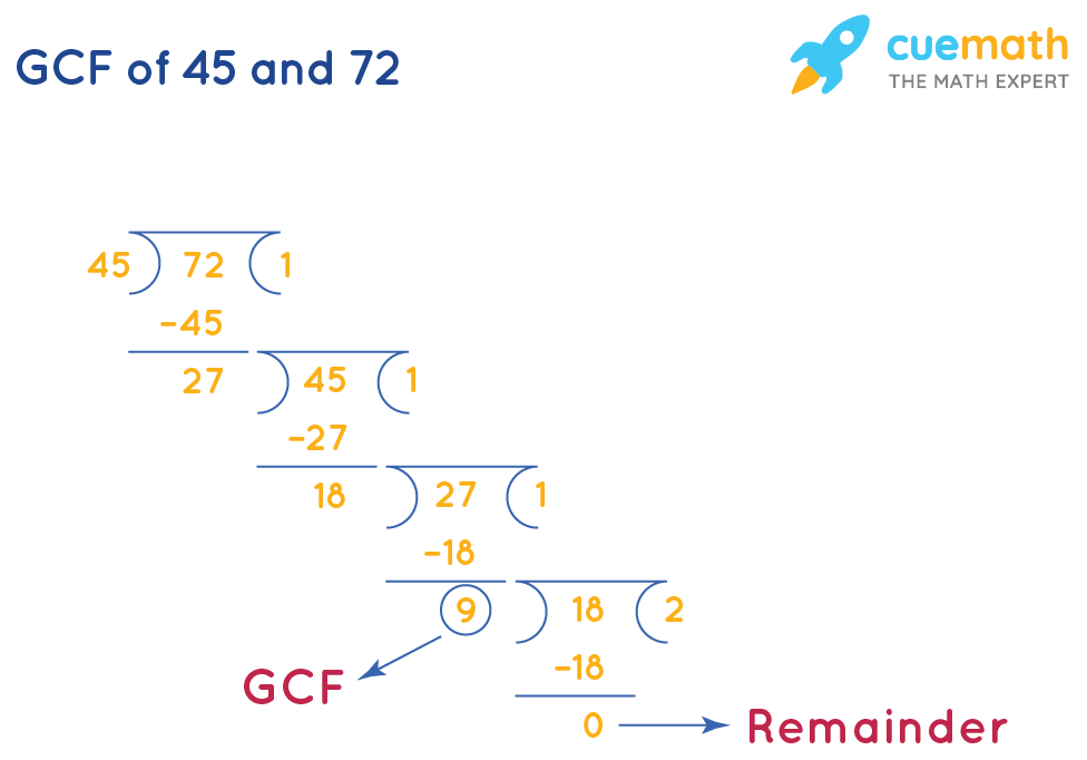 GCF of 45 and 72 by Long Division