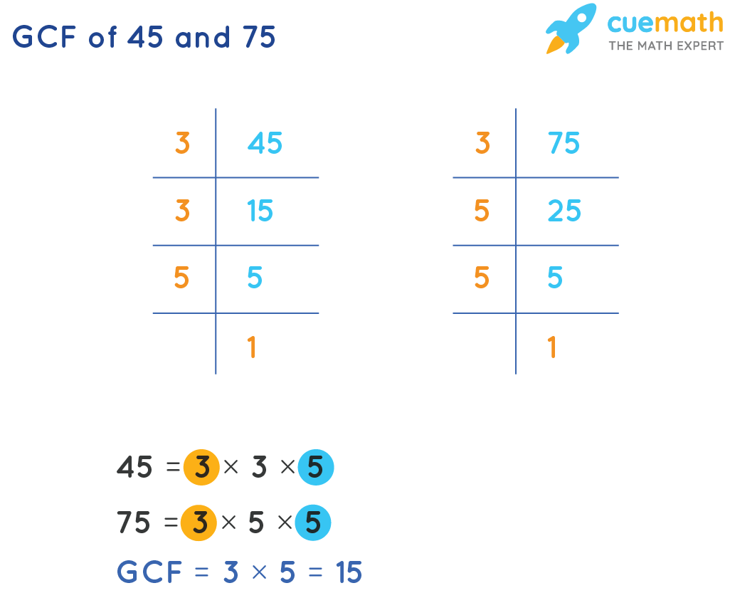 GCF of 45 and 75 by Prime Factorization