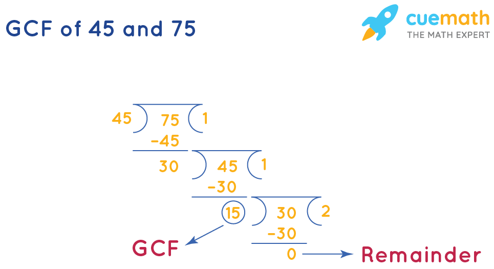 GCF of 45 and 75 by Long Division