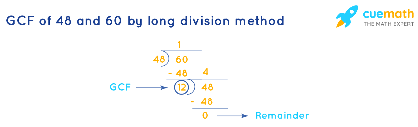 GCF of 48 and 60 by Listing the Common Factors