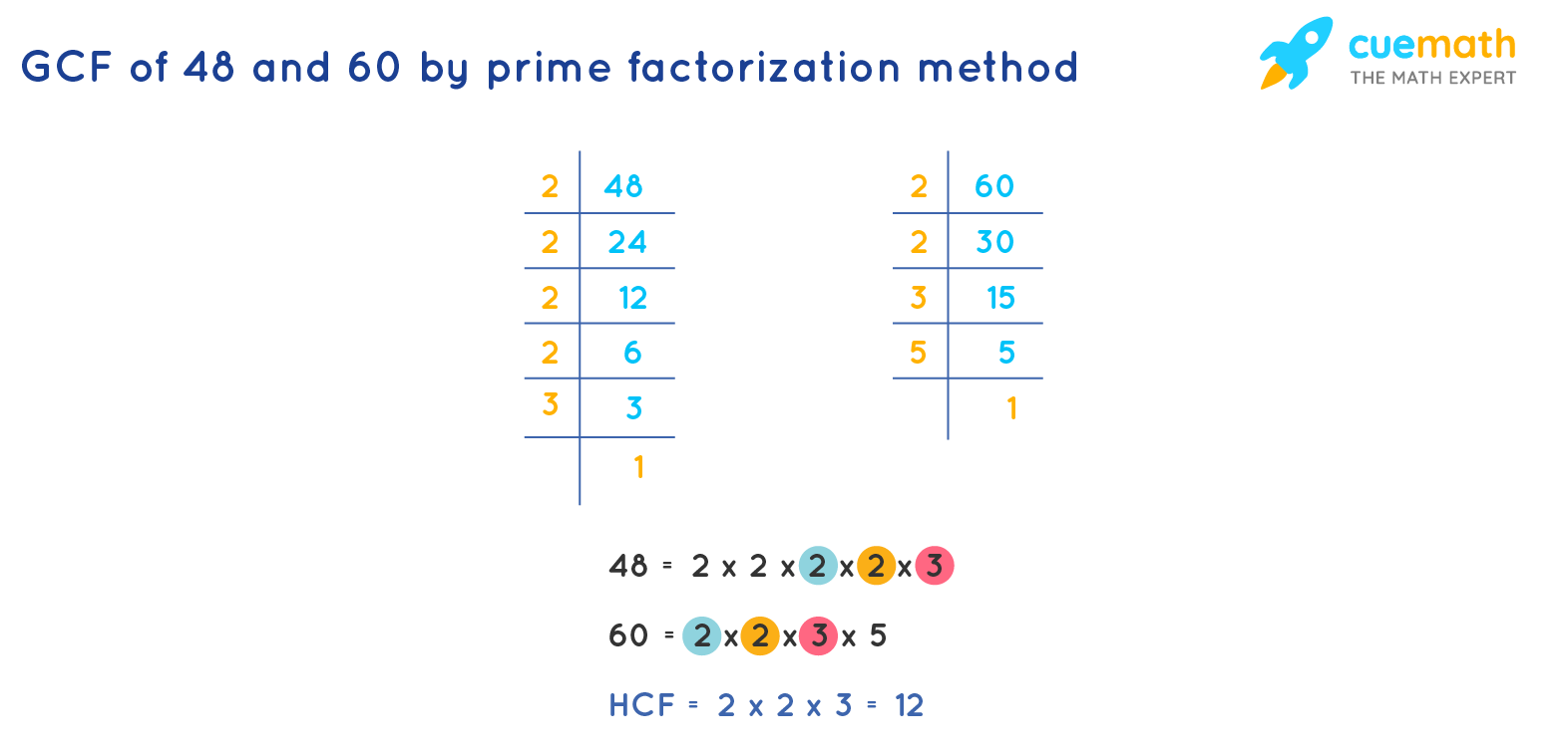 GCF of 48and 60 by Prime Factorization
