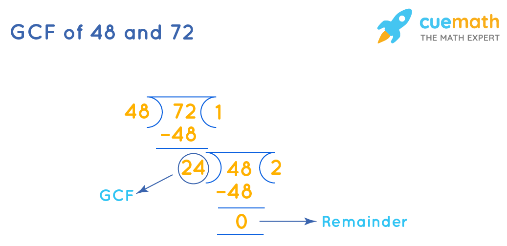 GCF of 48and 72 by Division Method