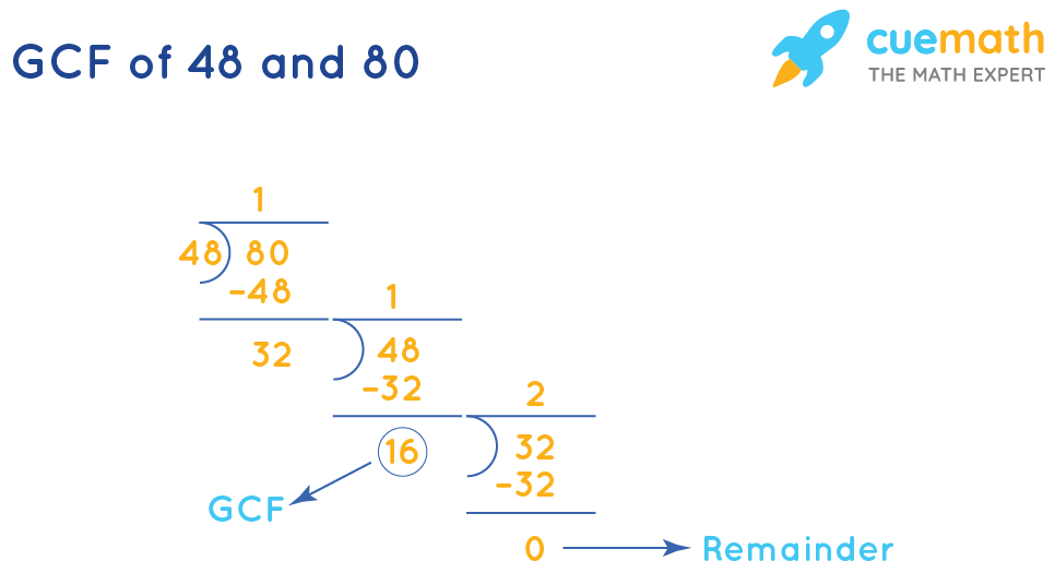 GCF of 48and 80by Long Division