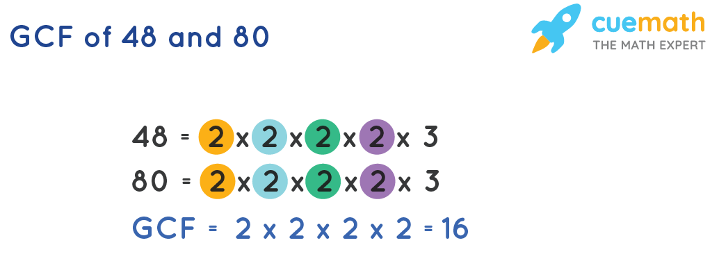 GCF of 48and 80by Prime Factorization