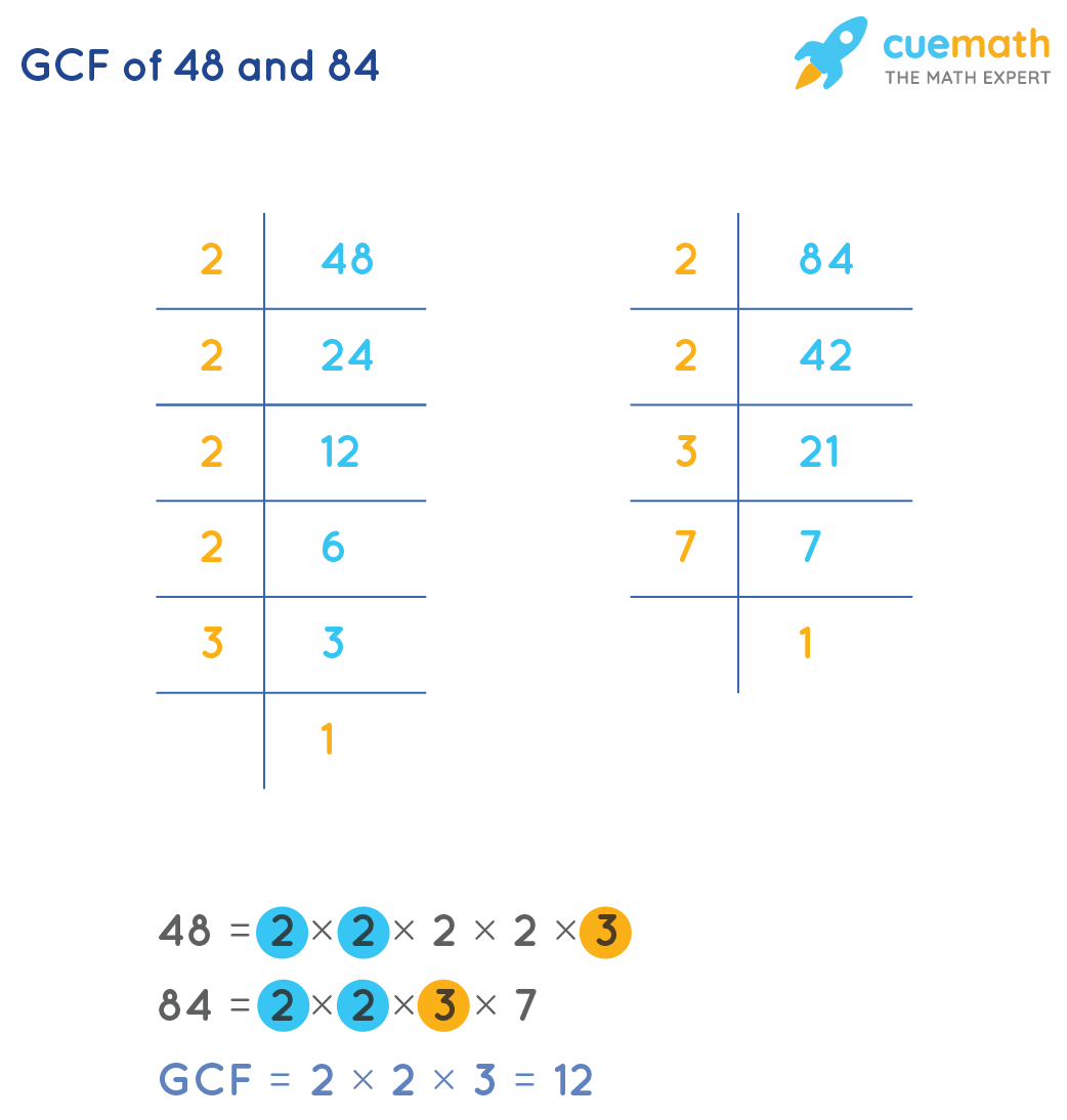 GCF of 48and 84by Prime Factorization