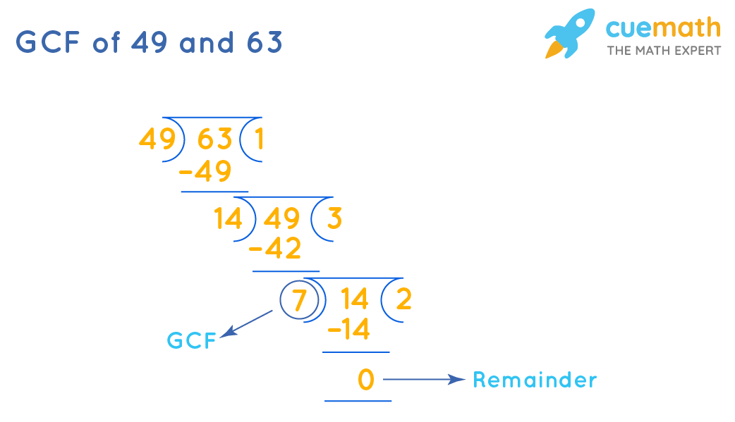 GCF of 49 and 63 by Long Division