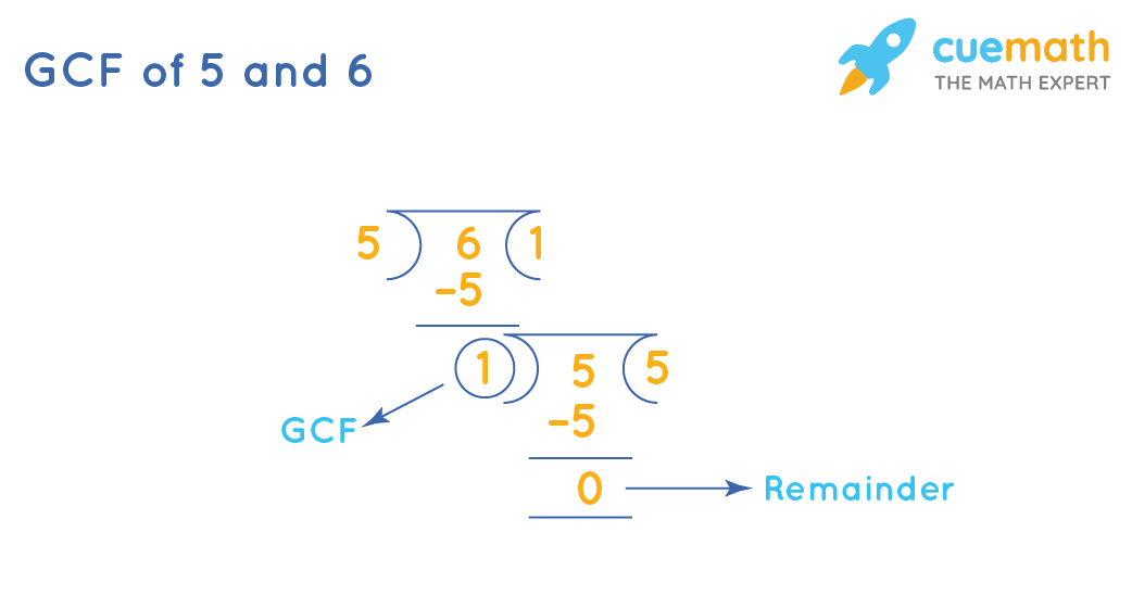 GCF of 5 and 6 by Long Division