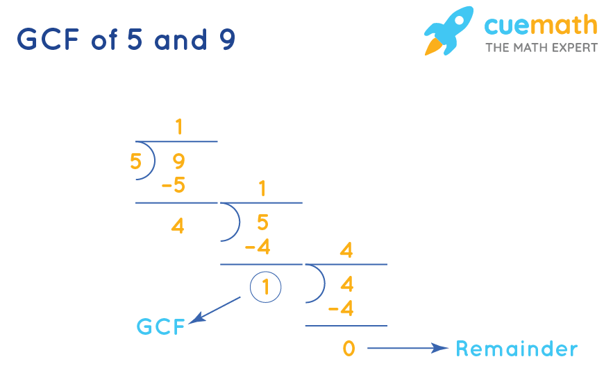 GCF of 5and 9 by Long Division Method