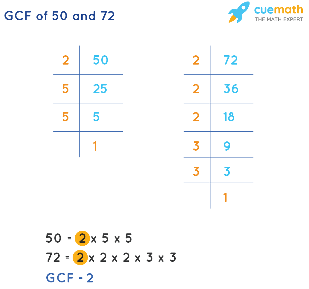GCF of 50 and 72 by prime factorization method