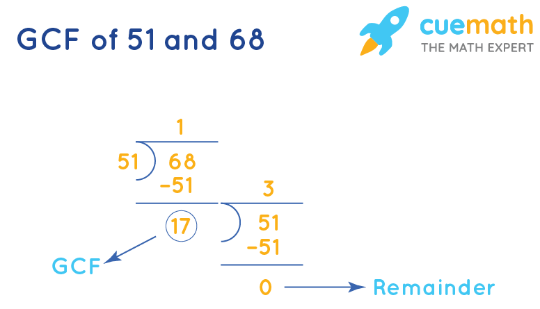 GCF of 51 and 68 by division method