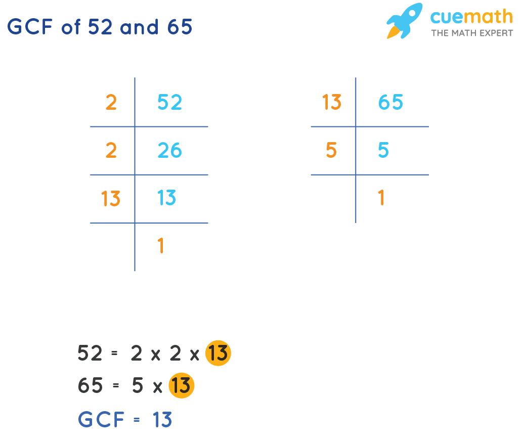 GCF of 52 and 65 by prime factorization method