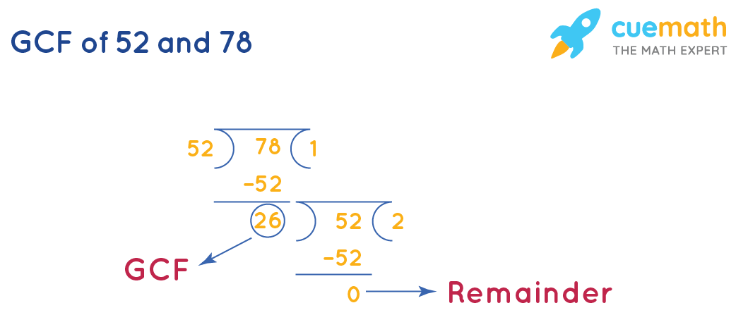 GCF of 52 and 78 by division method