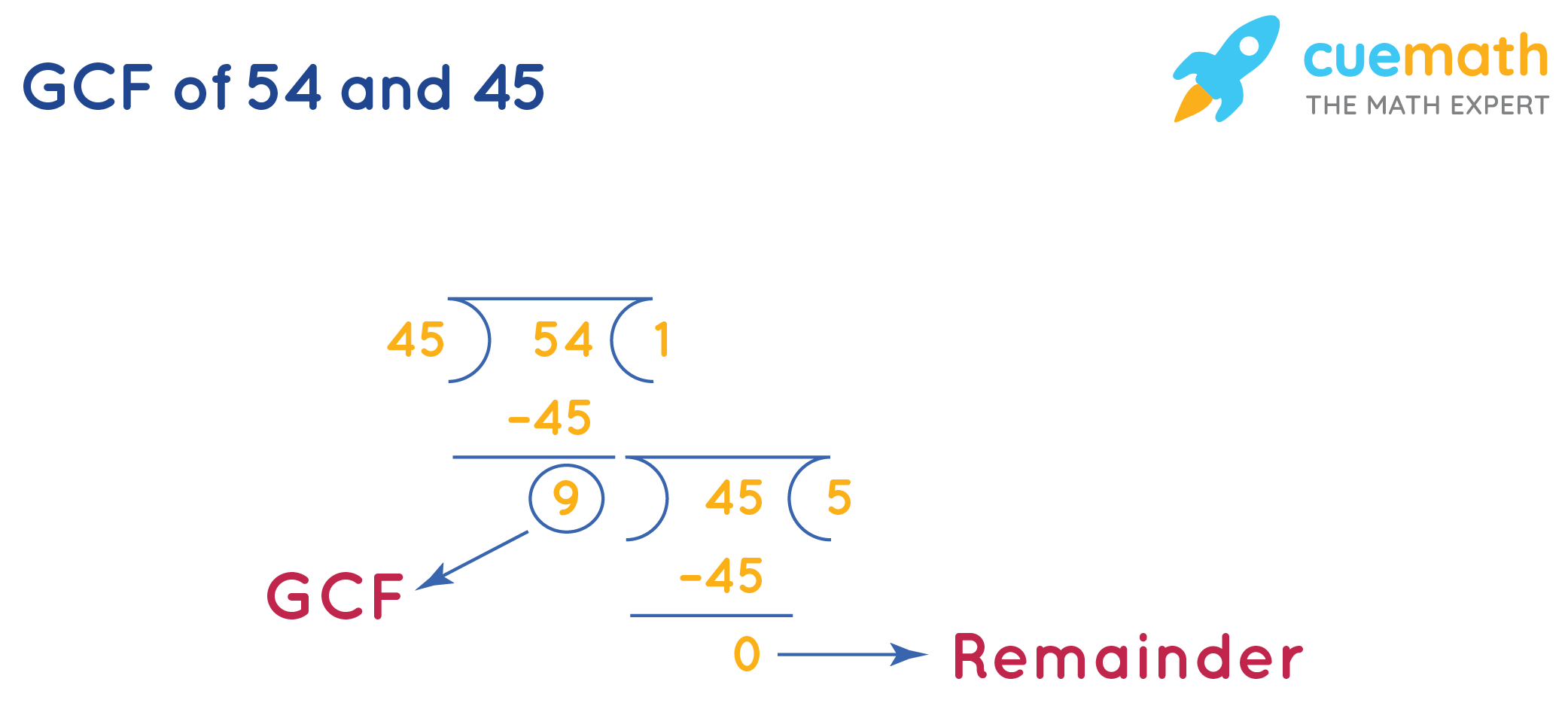 Greatest Common Factorof 54 and 45 by Long Division