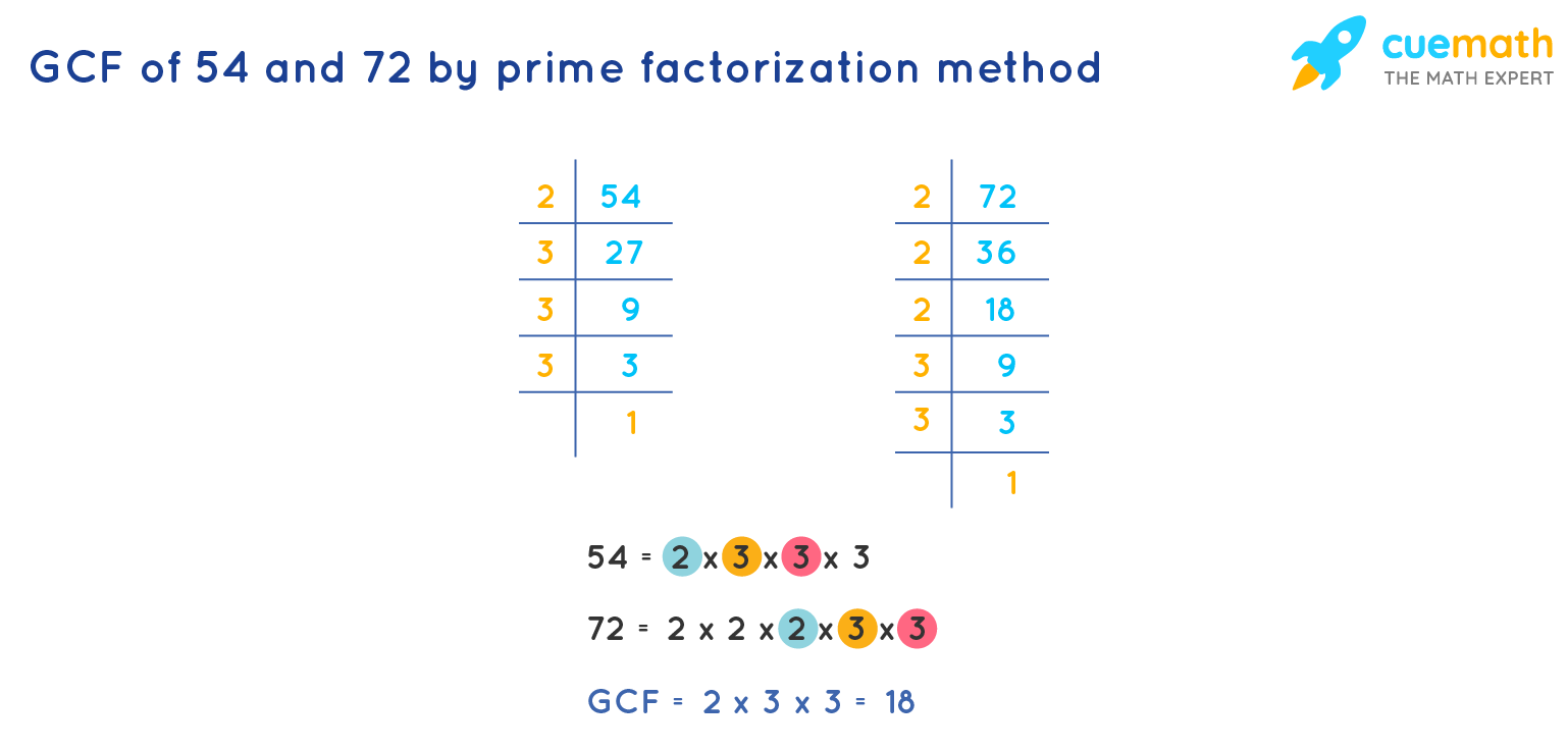 GCF of 54and 72byPrime Factorization