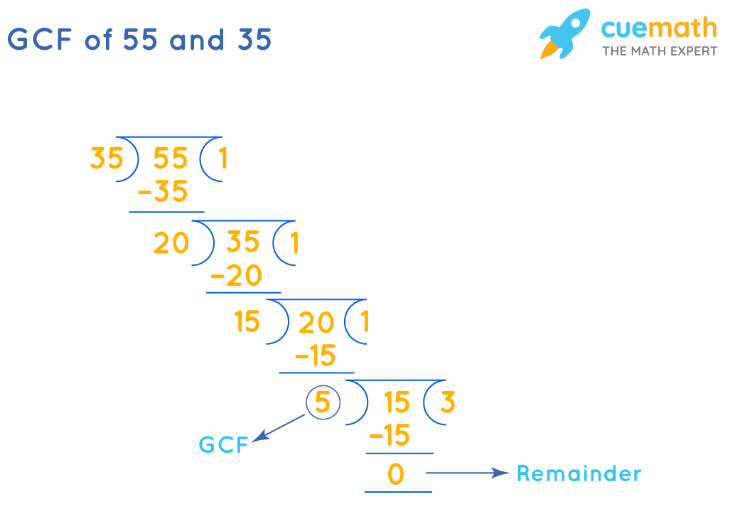 GCF of 55and 35by Long Division