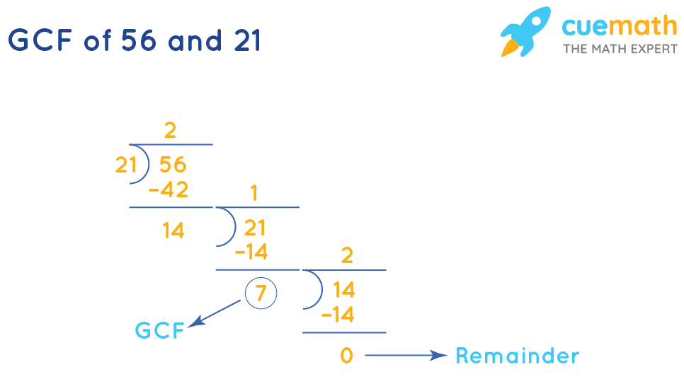GCF of 56and 21 by Long Division Method