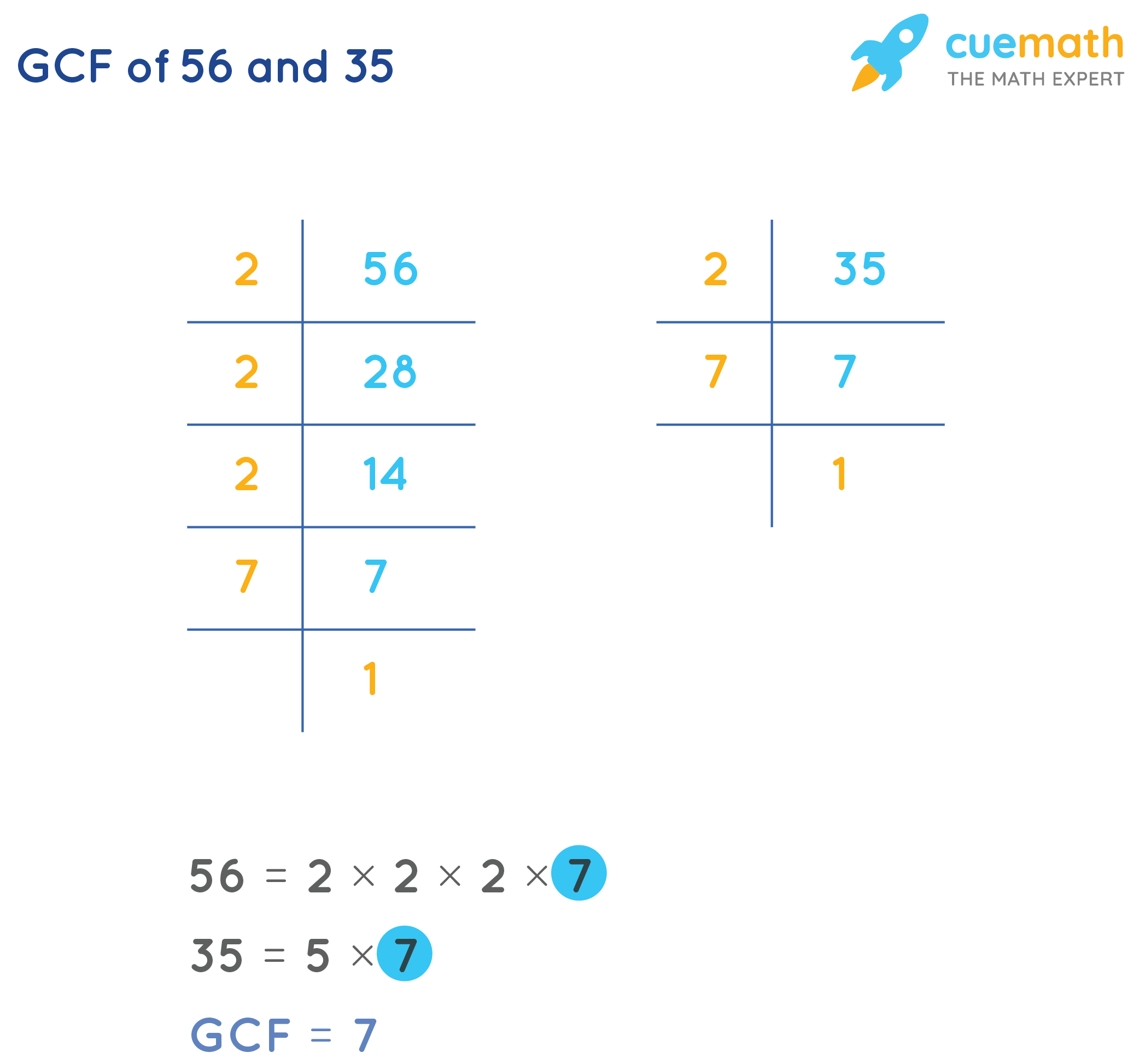 GCF of 56and 35by Prime Factorization