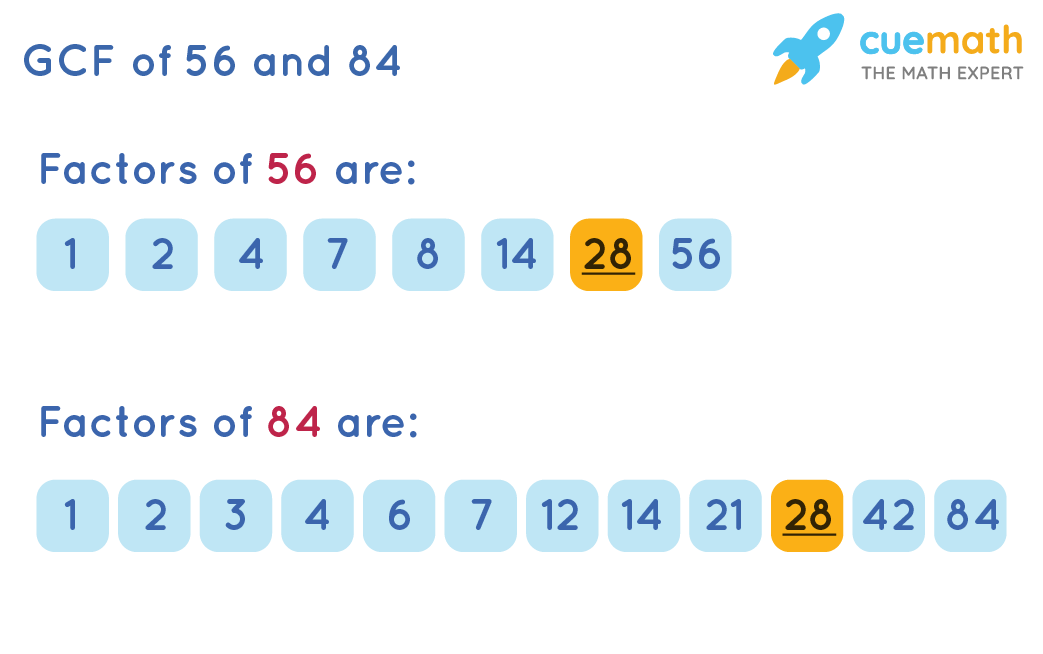 GCF of 56and 84by Prime Factorization