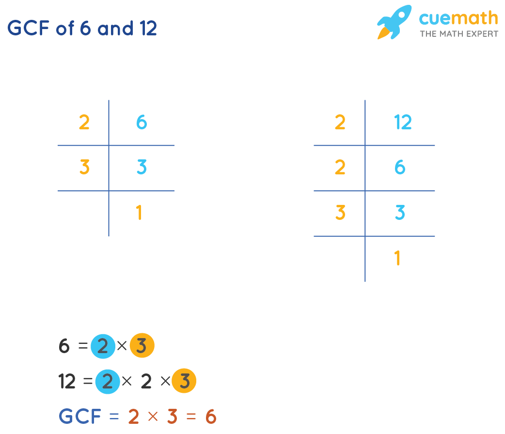 GCF of 6and 12