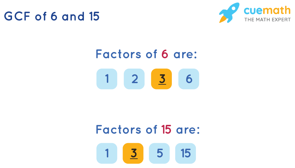 GCF of 6 and 15 by Listing the Common Factors