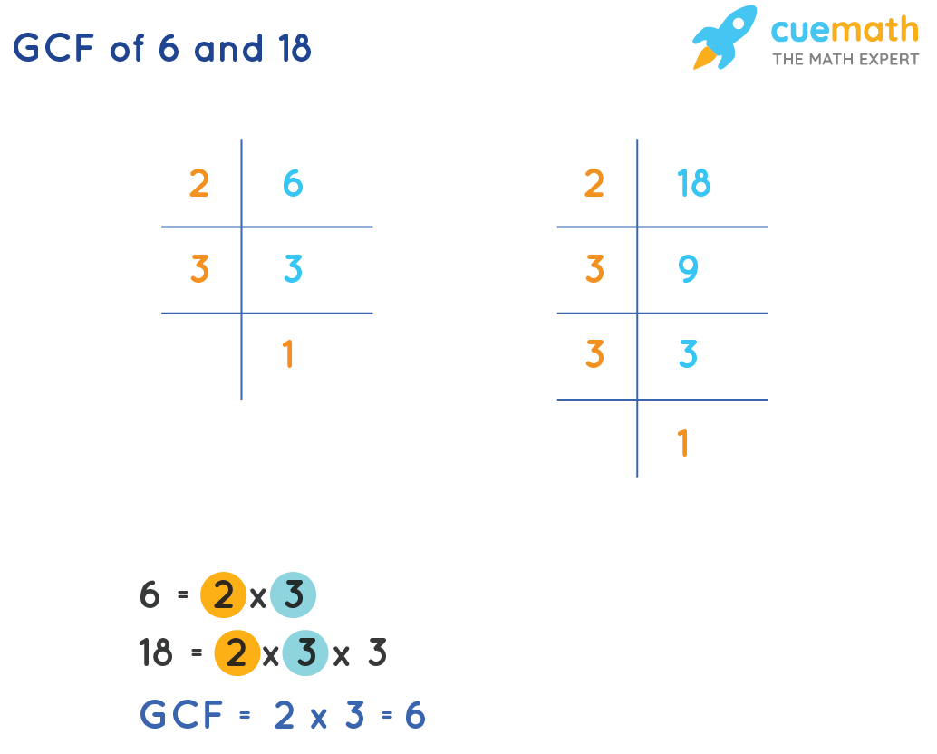 GCF of 6 and 18 by prime factorization method