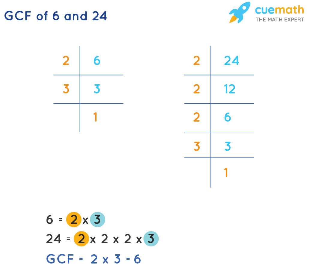 GCF of 6and 24 by Prime Factorization