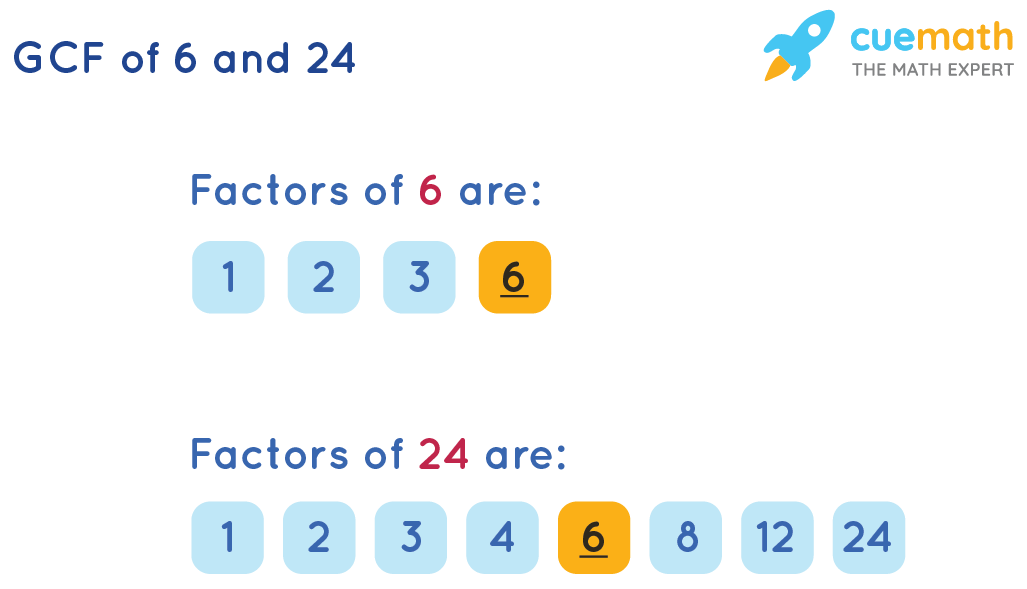 GCF of 6 and 24 by Listing the Common Factors