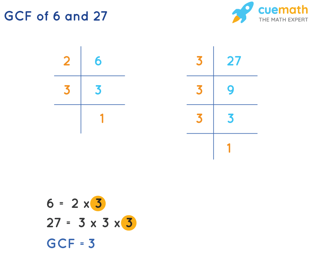 GCF of 6 and 27 by prime factorization method