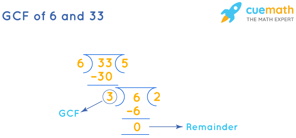 GCF of 6and 33by Long Division